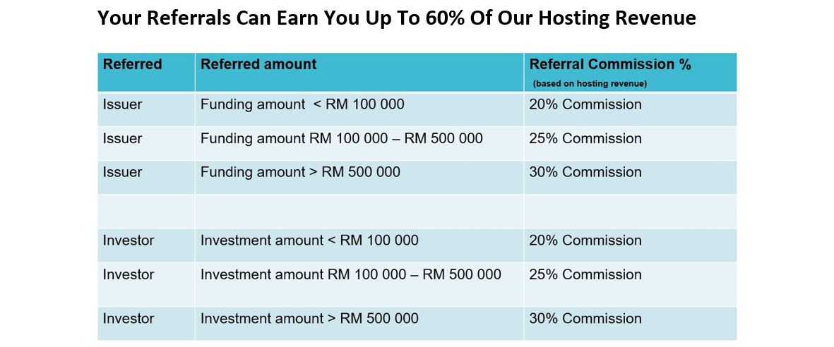 Referral commission table
